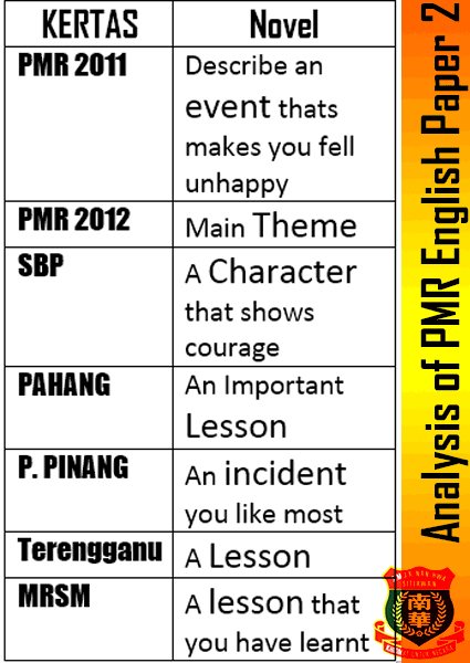 PMR – Analysis of PMR english Paper 2